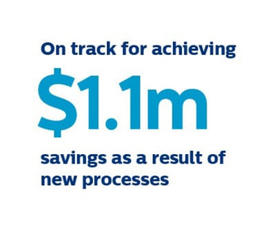 1.1 million dollar savings as a result of new processes