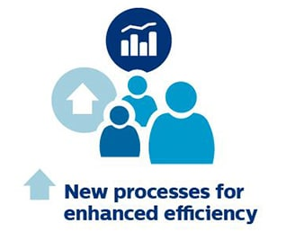 New processes for enhanced efficiency