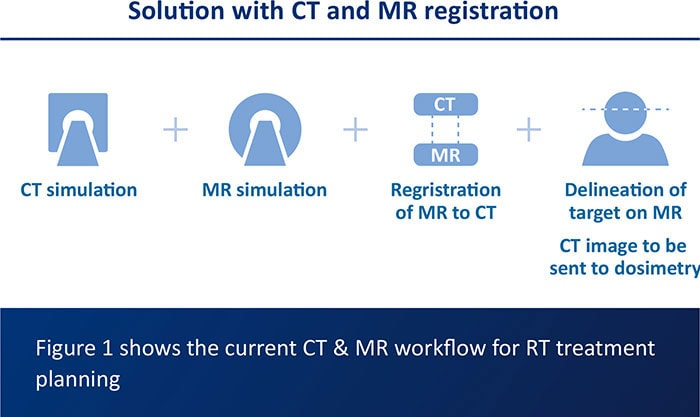 Figure 1 shows the current CT & MR workflow for RT treatment planning