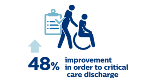 Improvement in order to critical care discharge