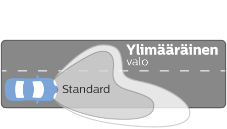 Ultinon Essential LED valoteho